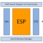 FAST Search for Internet Sites