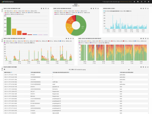 Search application performance information