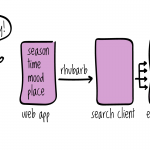 Tech choices for the seasonal recipes app: A skeleton architecture for working with search relevancy