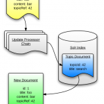 Solr As A Document Processing Pipeline