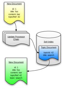 document pipeline