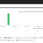Analyzing web server logs with Elasticsearch in the cloud