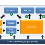 Sitevision – förbättra söket med Nutch