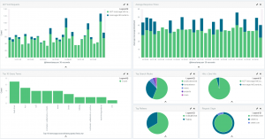 Search Logs Dashboard